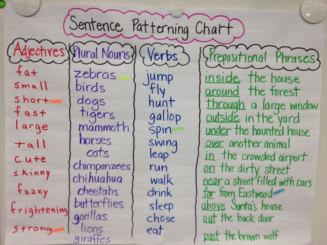 Instructional charts mrs miyoshis 21st century classroom nonfiction texts ccuart Image collections
